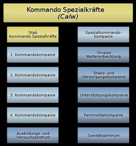 400px-Kommando_Spezialkraefte_-_Gliederung_svg